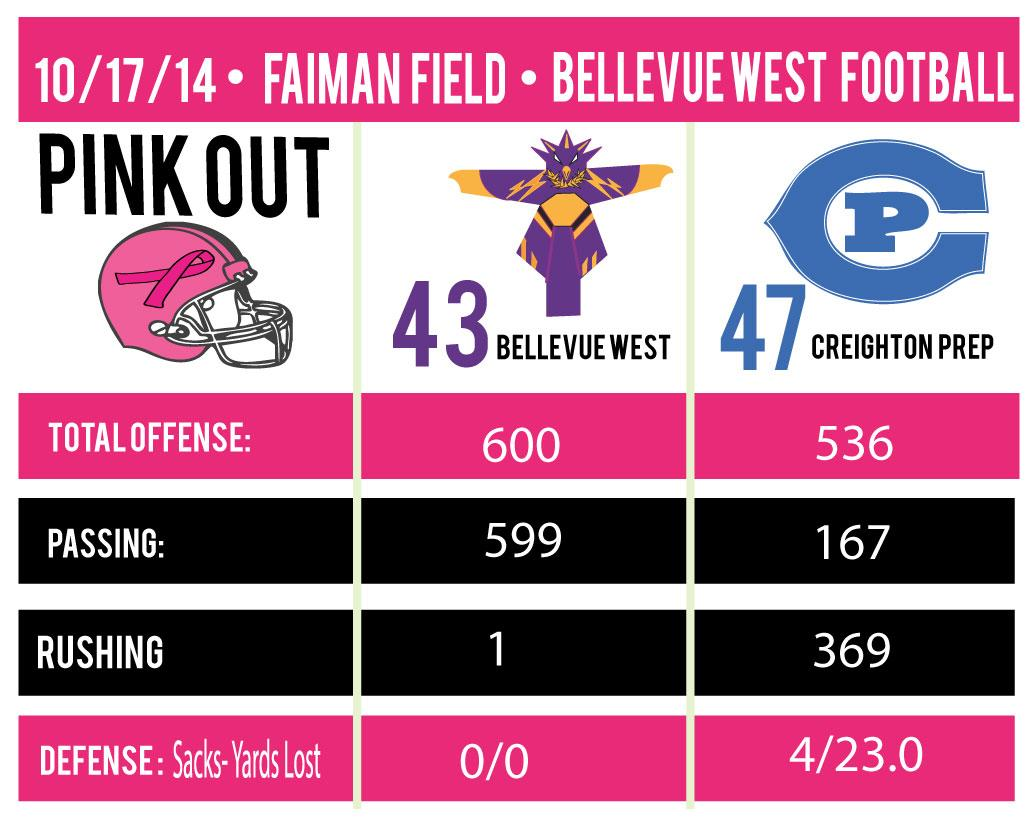Football-stat-sheet-Pink-out-Game-
