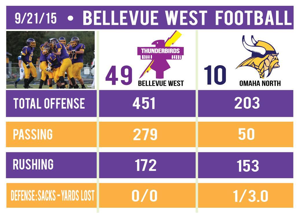 9-21-15---Omaha-North-Football-Stat-Sheet