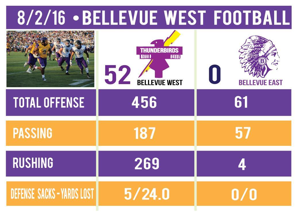 8-2-16----Bellevue-West-Football-Stat-Sheet